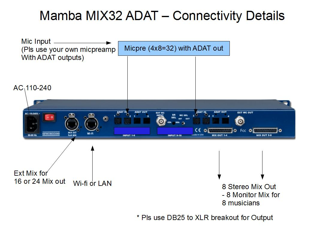 MambaMIX32ADAT IO description
